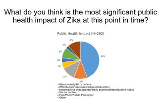 Zika 4